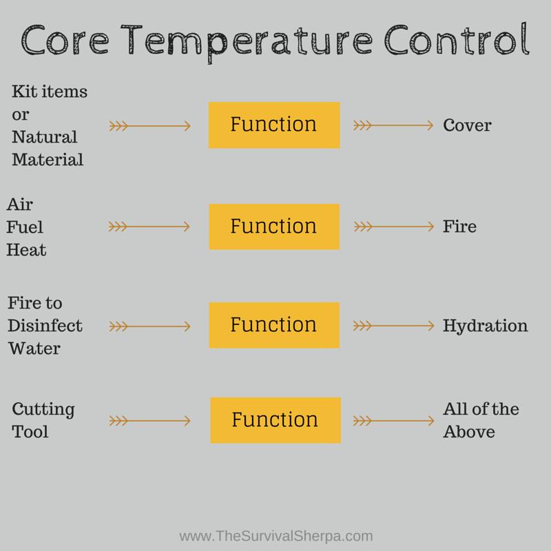 CTC functions