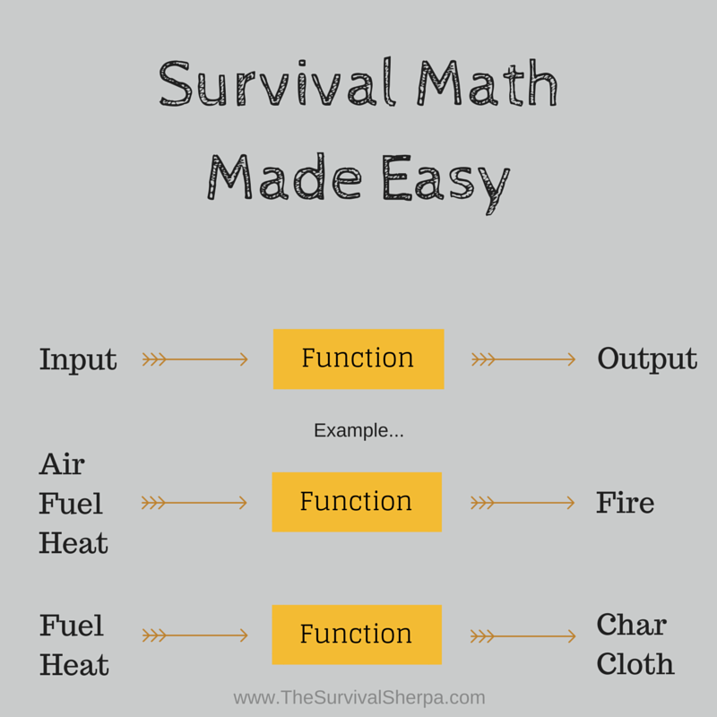 Input output survival math made easy survival sherpa function of survival ccuart Images