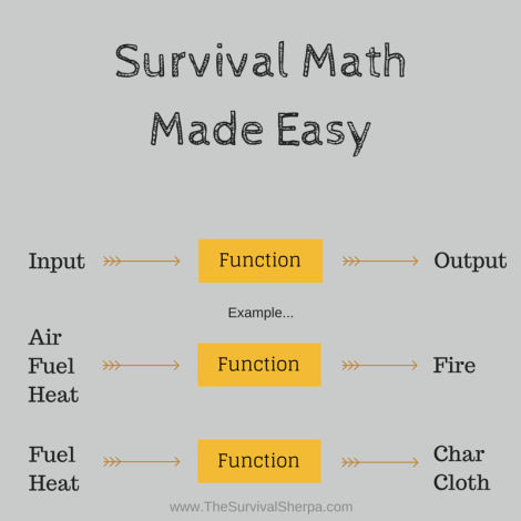 Survival function notation