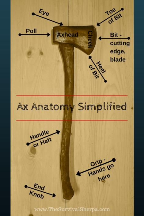 Ax Anatomy Simplified | www.TheSurvivalSherpa.com