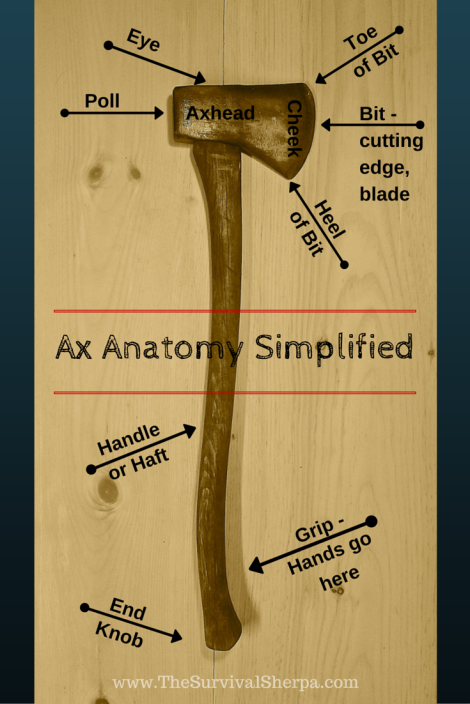 Ax Anatomy Simplified | www.TheSurvivalSherpa.com